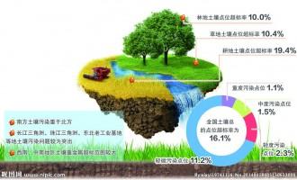 异位直接热脱附技术装备等土壤污染防治先进技术装备目录