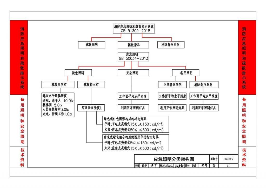 应急照明分类架构图